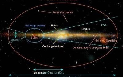 2013 – An zéro de l'Age galactique